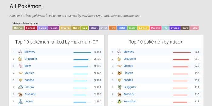 quali Pokemon potenziare in Pokemon Go lista PL massimi