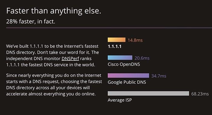 come impostare DNS Cloudflare velocità
