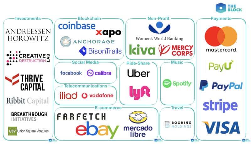 come comprare Facebook Libra aziende coinvolte