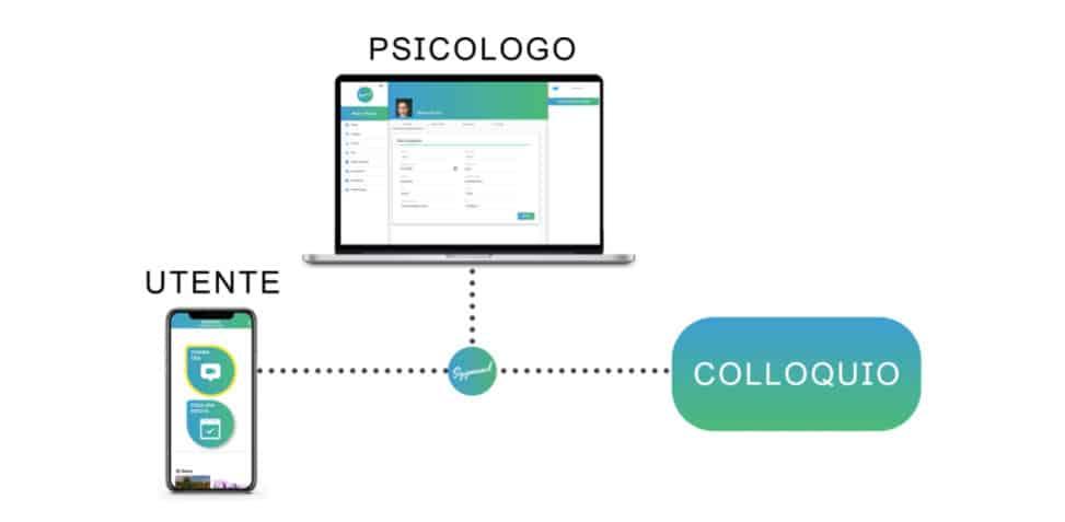 come parlare con uno psicologo online app Sygmund